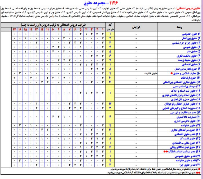 تحلیل تغییر ضرایب دروس مجموعه حقوق ارشد 99